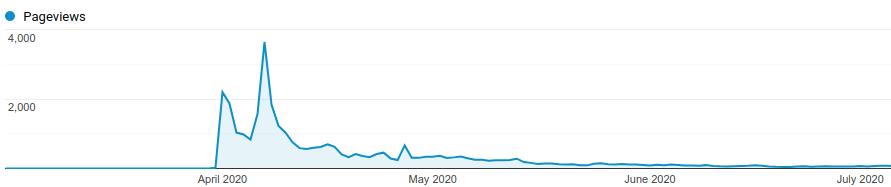 "Fevermap app pageviews in 2020"""