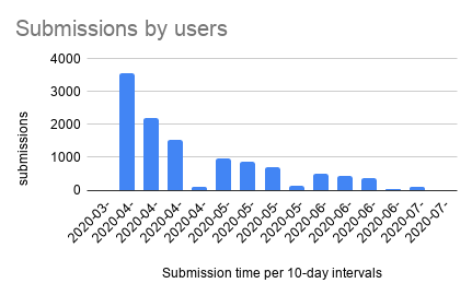 """Fevermap submissions in 2020"""""""